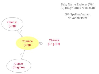Baby Name Explorer for Cherece
