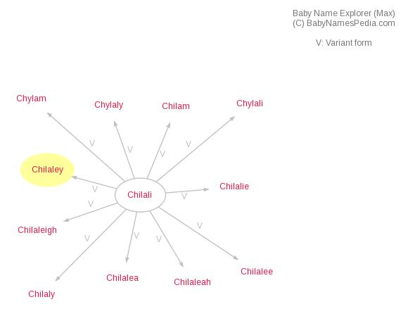 Baby Name Explorer for Chilaley