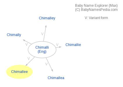 Baby Name Explorer for Chimallee