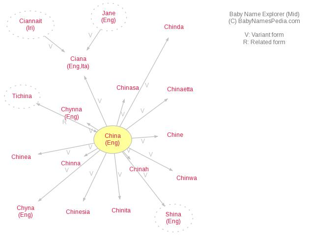 Baby Name Explorer for China