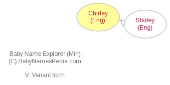 Baby Name Explorer for Chirley