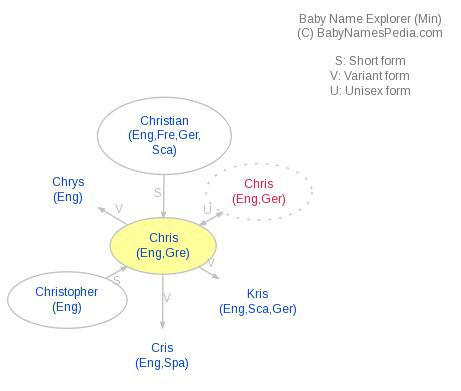Baby Name Explorer for Chris