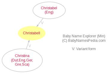 Baby Name Explorer for Christabell