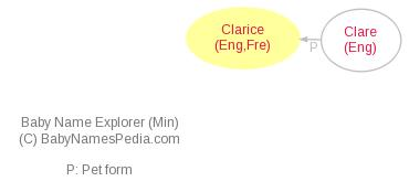 Baby Name Explorer for Clarice