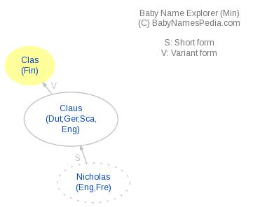 Baby Name Explorer for Clas