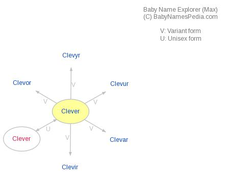 Baby Name Explorer for Clever