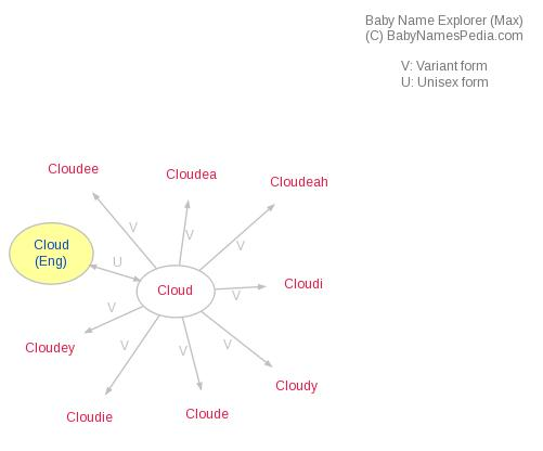 Baby Name Explorer for Cloud