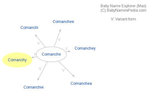 Baby Name Explorer for Comanchy