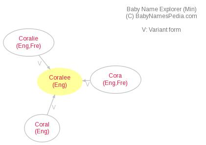 Baby Name Explorer for Coralee