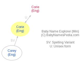 Baby Name Explorer for Corie