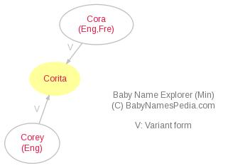 Baby Name Explorer for Corita