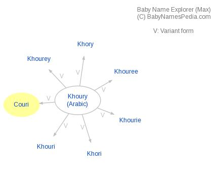 Baby Name Explorer for Couri