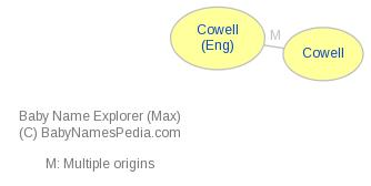Baby Name Explorer for Cowell