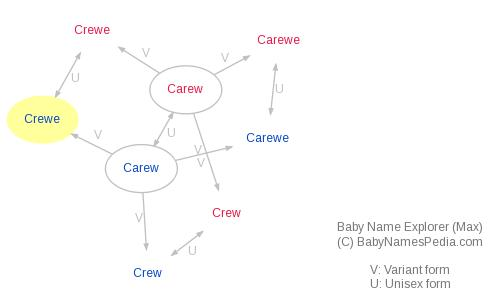 Baby Name Explorer for Crewe