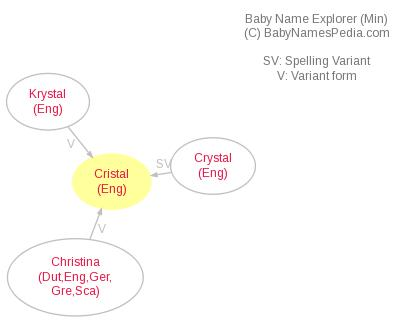 Baby Name Explorer for Cristal