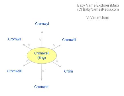 Baby Name Explorer for Cromwell
