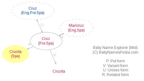 Baby Name Explorer for Crucita