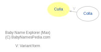 Baby Name Explorer for Culla