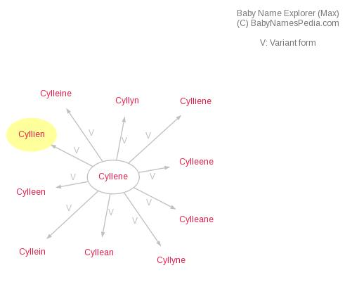 Baby Name Explorer for Cyllien