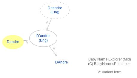 Baby Name Explorer for D'andré