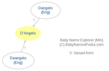 Baby Name Explorer for D'Angelo