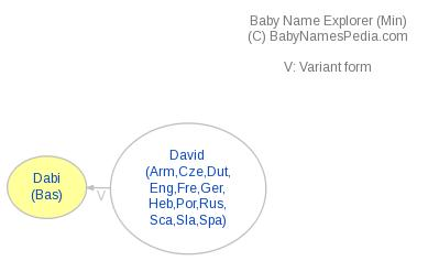 Baby Name Explorer for Dabi