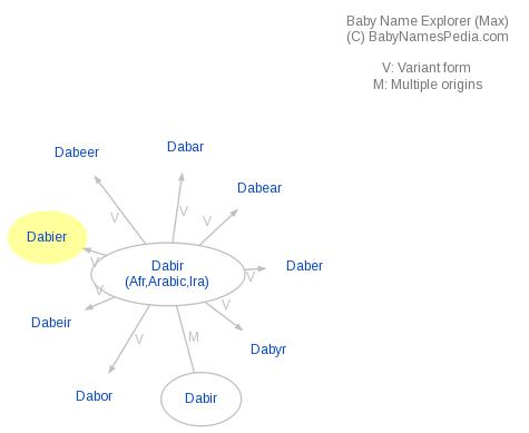 Baby Name Explorer for Dabier