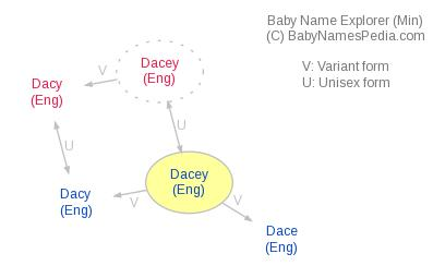 Baby Name Explorer for Dacey