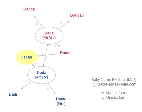 Baby Name Explorer for Dadah
