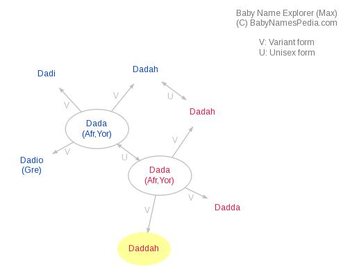 Baby Name Explorer for Daddah
