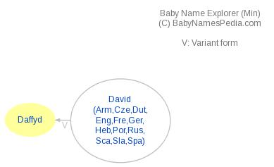 Baby Name Explorer for Daffyd