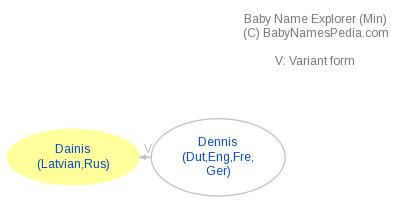 Baby Name Explorer for Dainis