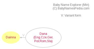 Baby Name Explorer for Dainna