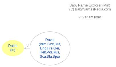 Baby Name Explorer for Daithi