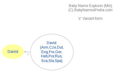 Baby Name Explorer for Daivid