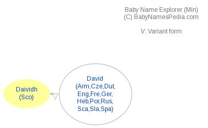 Baby Name Explorer for Daividh