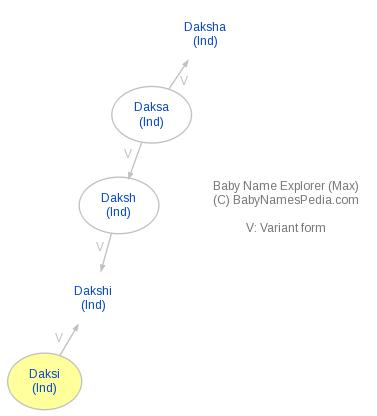 Baby Name Explorer for Daksi