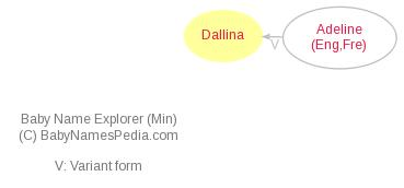 Baby Name Explorer for Dallina