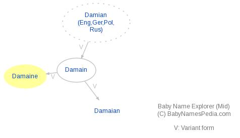 Baby Name Explorer for Damaine