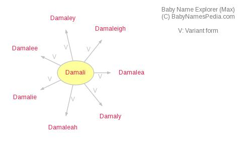 Baby Name Explorer for Damali