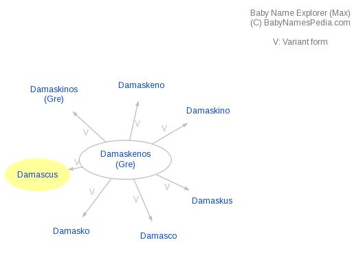 Baby Name Explorer for Damascus