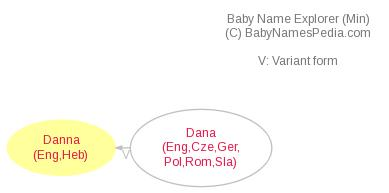 Baby Name Explorer for Danna