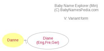 Baby Name Explorer for Danne