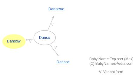 Baby Name Explorer for Dansow