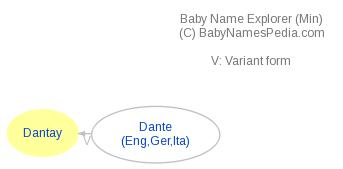 Baby Name Explorer for Dantay