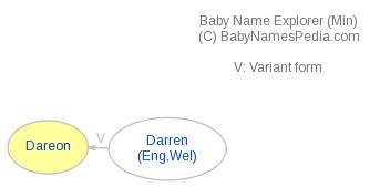 Baby Name Explorer for Dareon