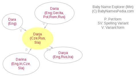 Baby Name Explorer for Darja