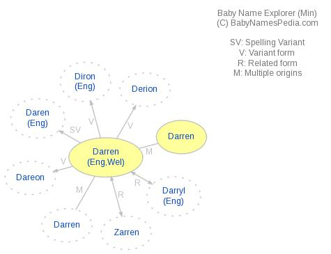 Baby Name Explorer for Darren
