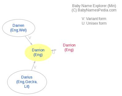 Baby Name Explorer for Darrion