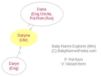 Baby Name Explorer for Daryna